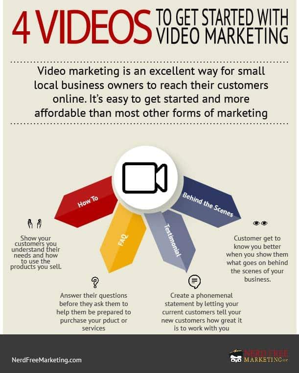 Local Business Video Marketing Ideas