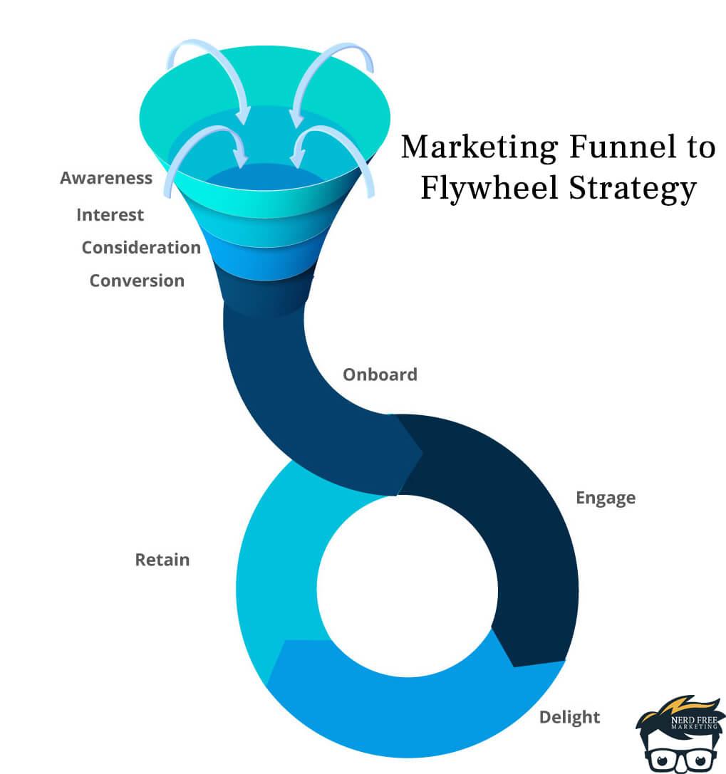 marketing funnel to flywheel